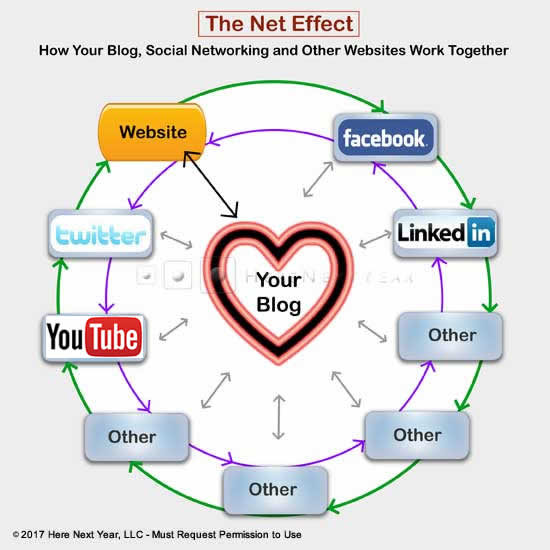 The Net Effect image of a heart surrounded by social networking buttons, an image produced by Here Next Year