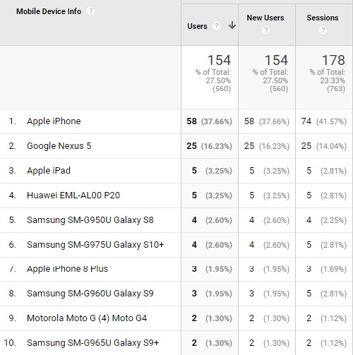 List of mobile devices used in Google search