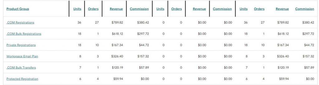 Domain name reseller earnings screenshot from report